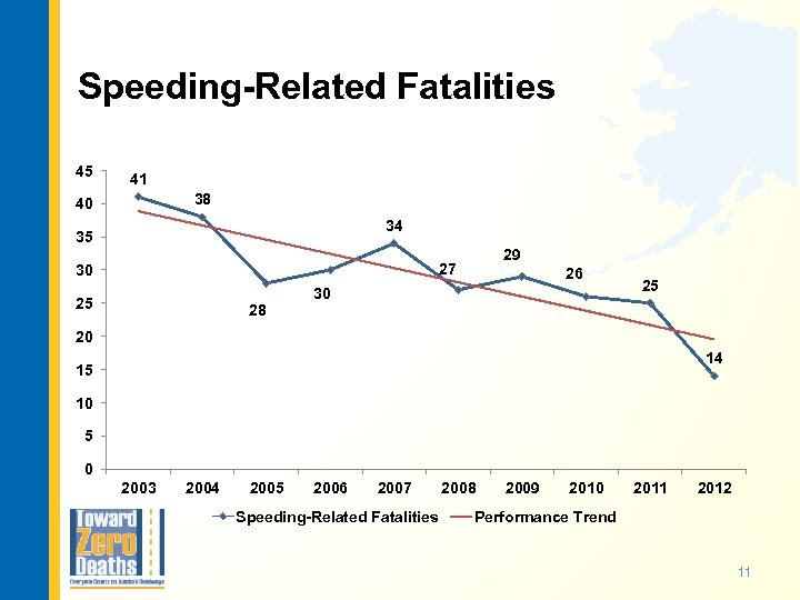 Speeding-Related Fatalities 45 41 38 40 34 35 29 27 30 25 28 26