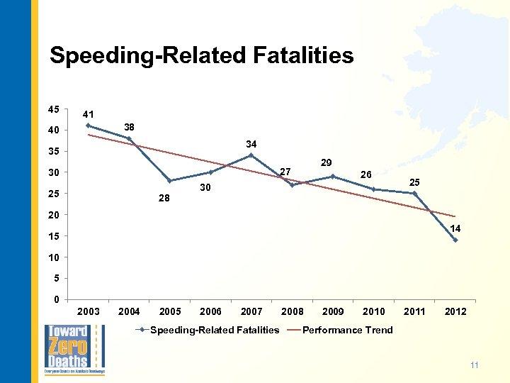 Speeding-Related Fatalities 45 41 38 40 34 35 29 27 30 25 28 26