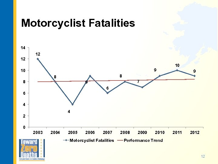 Motorcyclist Fatalities 14 12 12 9 10 10 9 8 8 8 7 9