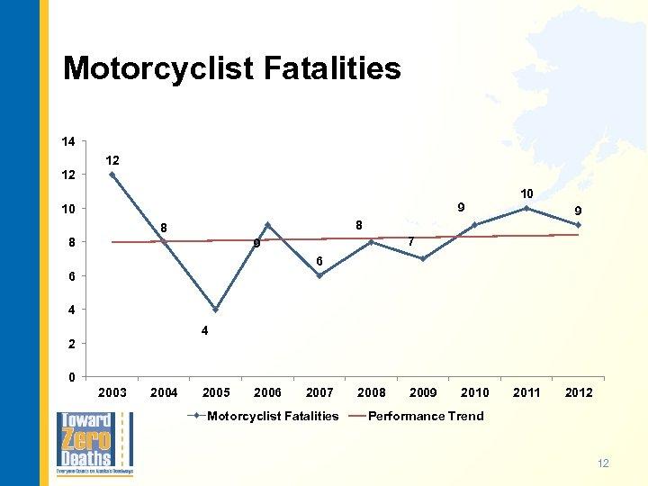 Motorcyclist Fatalities 14 12 12 9 10 10 9 8 8 8 7 9
