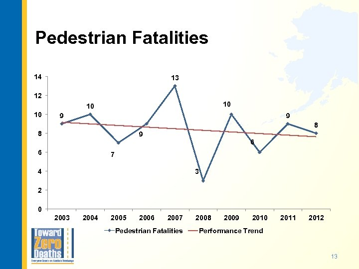 Pedestrian Fatalities 14 13 12 10 10 10 9 9 8 8 9 6