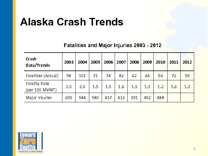 Alaska Crash Trends Fatalities and Major Injuries 2003 - 2012 Crash Data/Trends 2003 2004