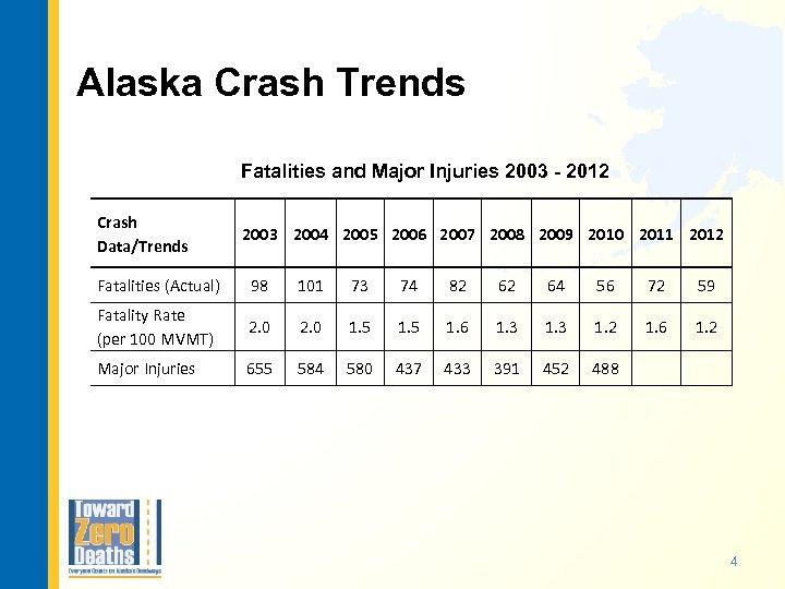 Alaska Crash Trends Fatalities and Major Injuries 2003 - 2012 Crash Data/Trends 2003 2004