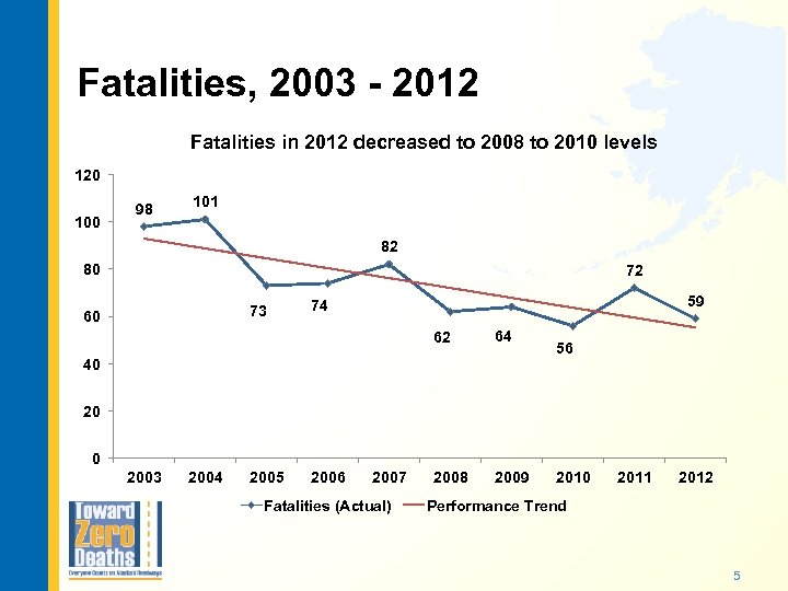 Fatalities, 2003 - 2012 Fatalities in 2012 decreased to 2008 to 2010 levels 120