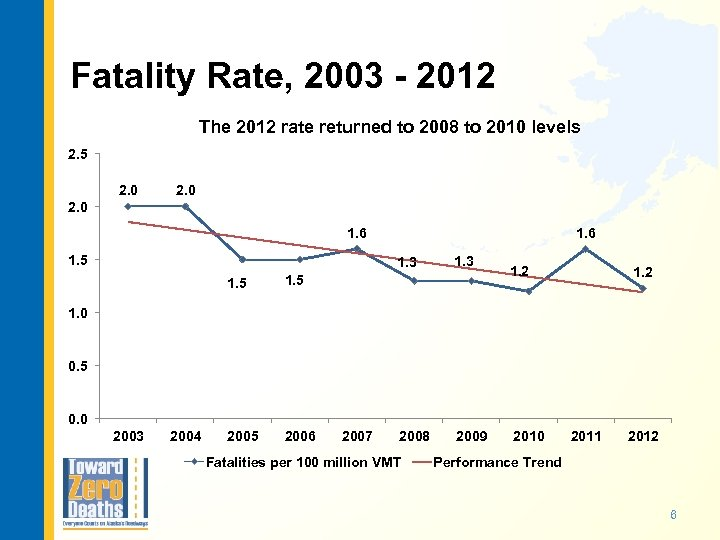 Fatality Rate, 2003 - 2012 The 2012 rate returned to 2008 to 2010 levels