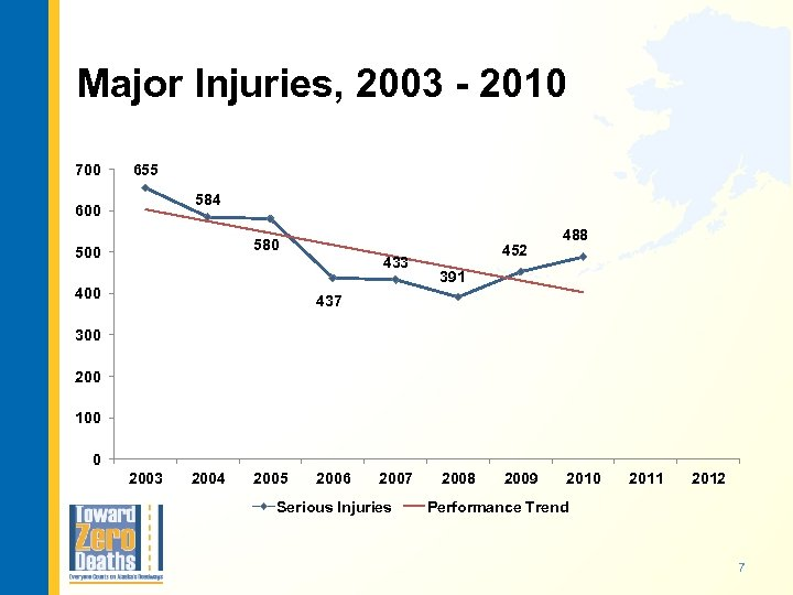 Major Injuries, 2003 - 2010 700 655 584 600 580 500 433 452 488
