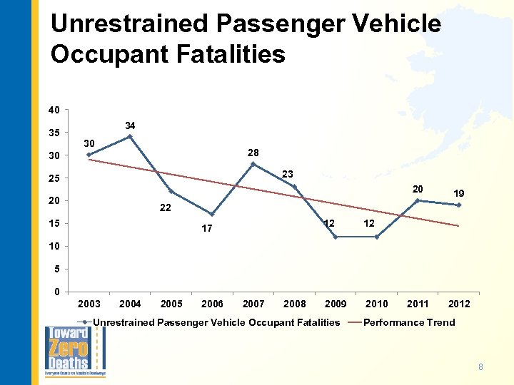 Unrestrained Passenger Vehicle Occupant Fatalities 40 35 34 30 28 30 23 25 20