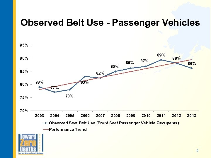 Observed Belt Use - Passenger Vehicles 95% 89% 90% 85% 80% 86% 87% 2009