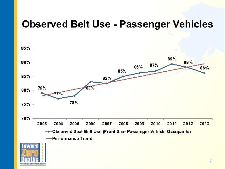 Observed Belt Use - Passenger Vehicles 95% 89% 90% 85% 80% 86% 87% 2009