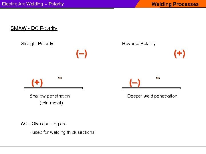 Electric Arc Welding -- Polarity Welding Processes SMAW - DC Polarity Straight Polarity Reverse