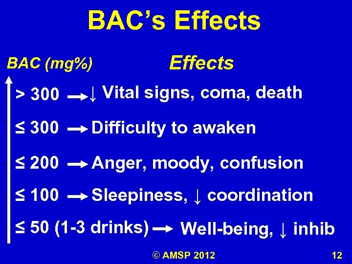 BAC's Effects BAC (mg%) Effects > 300 ↓ Vital signs, coma, death ≤ 300
