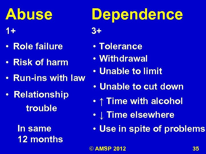 Abuse Dependence 1+ 3+ • Role failure • Tolerance • Withdrawal • Unable to
