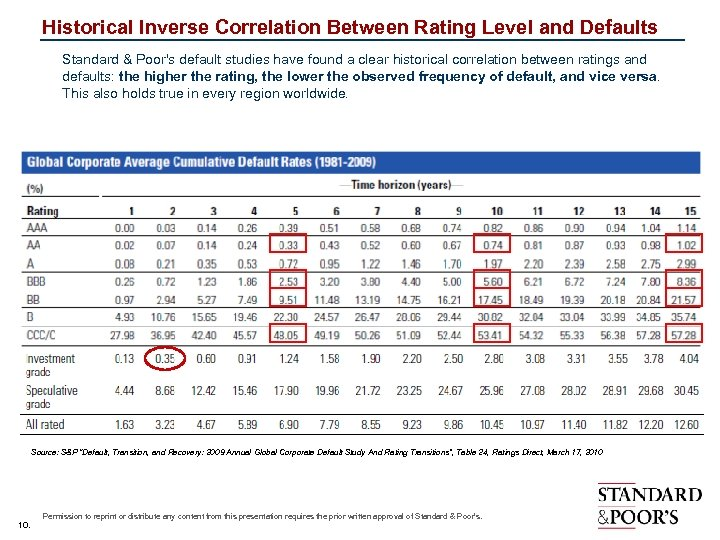 Historical Inverse Correlation Between Rating Level and Defaults Standard & Poor's default studies have