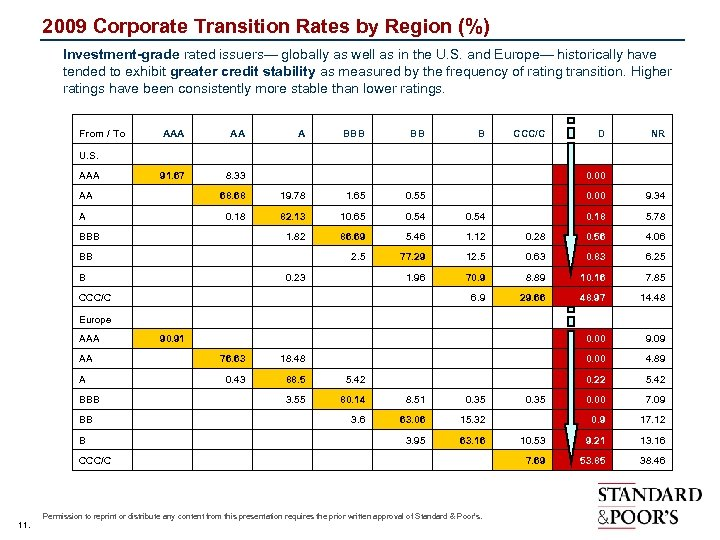2009 Corporate Transition Rates by Region (%) Investment-grade rated issuers— globally as well as