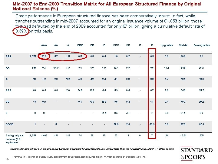 Mid-2007 to End-2009 Transition Matrix for All European Structured Finance by Original Notional Balance