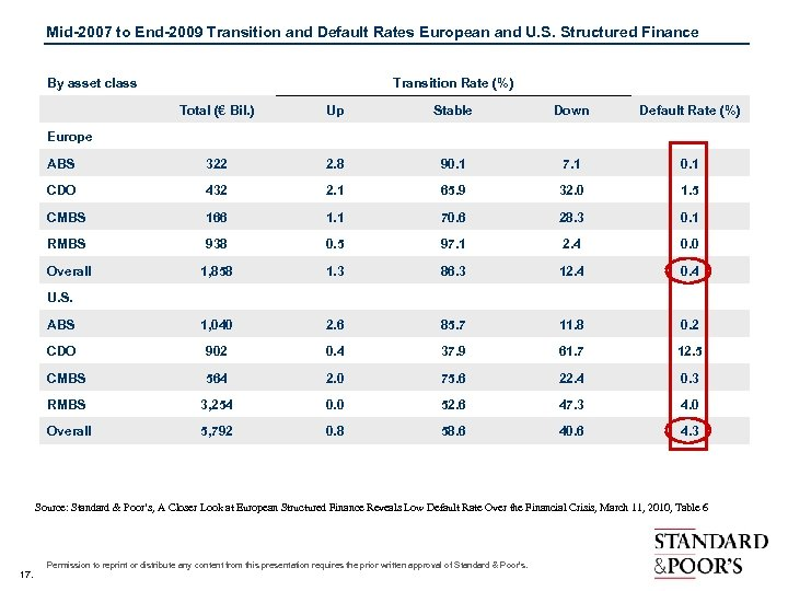 Mid-2007 to End-2009 Transition and Default Rates European and U. S. Structured Finance By