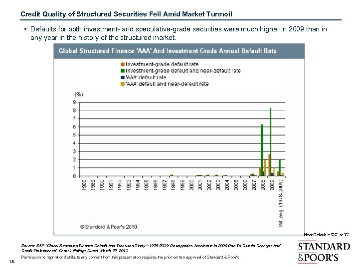 Credit Quality of Structured Securities Fell Amid Market Turmoil • Defaults for both investment-