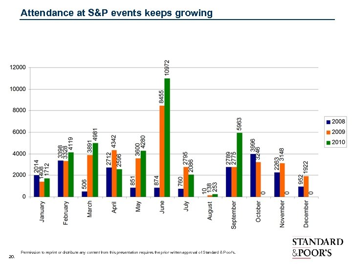 Attendance at S&P events keeps growing 20. Permission to reprint or distribute any content