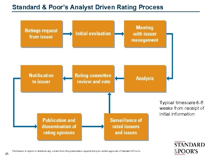 Standard & Poor's Analyst Driven Rating Process Typical timescale 6 -8 weeks from receipt