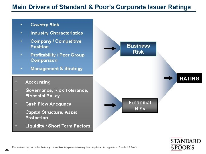 Main Drivers of Standard & Poor's Corporate Issuer Ratings • Country Risk • Industry