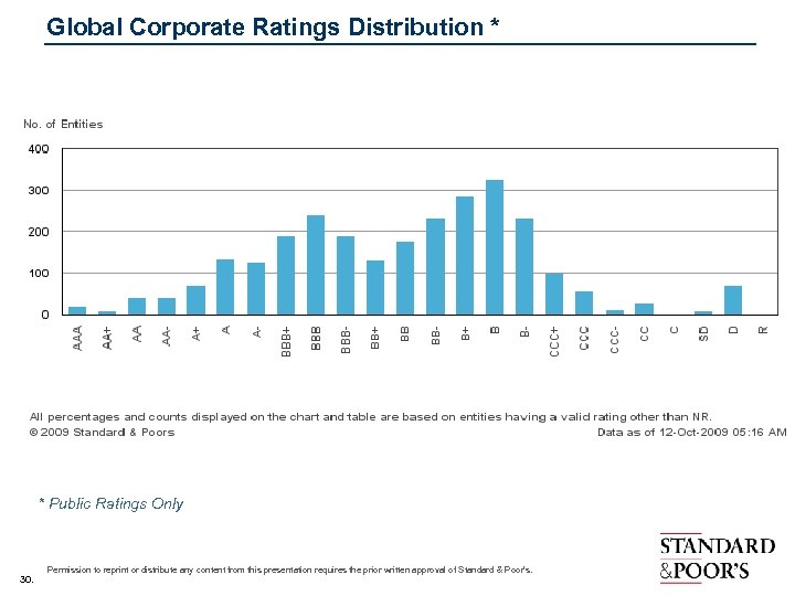 Global Corporate Ratings Distribution * * Public Ratings Only 30. Permission to reprint or