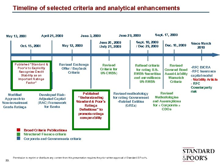 Timeline of selected criteria and analytical enhancements April 21, 2009 May 13, 2008 Oct.