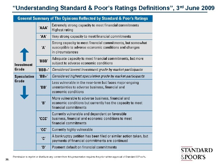 """Understanding Standard & Poor's Ratings Definitions"", 3 rd June 2009 36. Permission to reprint"