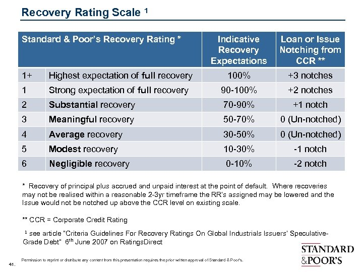 Recovery Rating Scale 1 Standard & Poor's Recovery Rating * Indicative Recovery Expectations Loan
