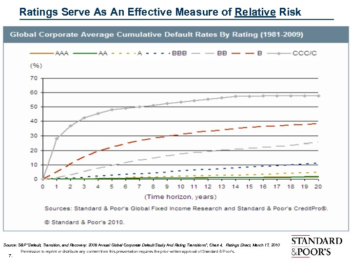 "Ratings Serve As An Effective Measure of Relative Risk Source: S&P ""Default, Transition,"