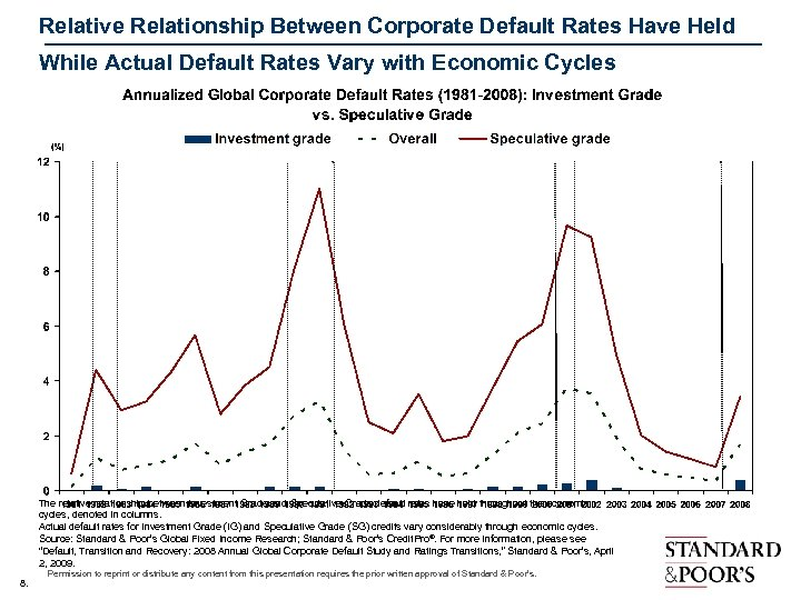 Relative Relationship Between Corporate Default Rates Have Held While Actual Default Rates Vary with
