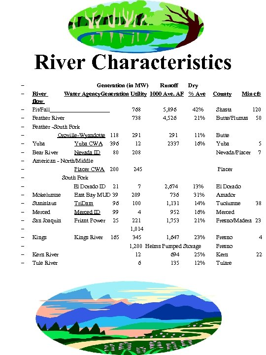 River Characteristics – – – – – – Generation (in MW) Runoff Dry Water