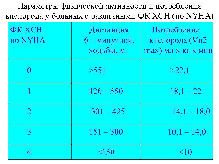 Параметры физической активности и потребления кислорода у больных с различными ФК ХСН (по NYHA)