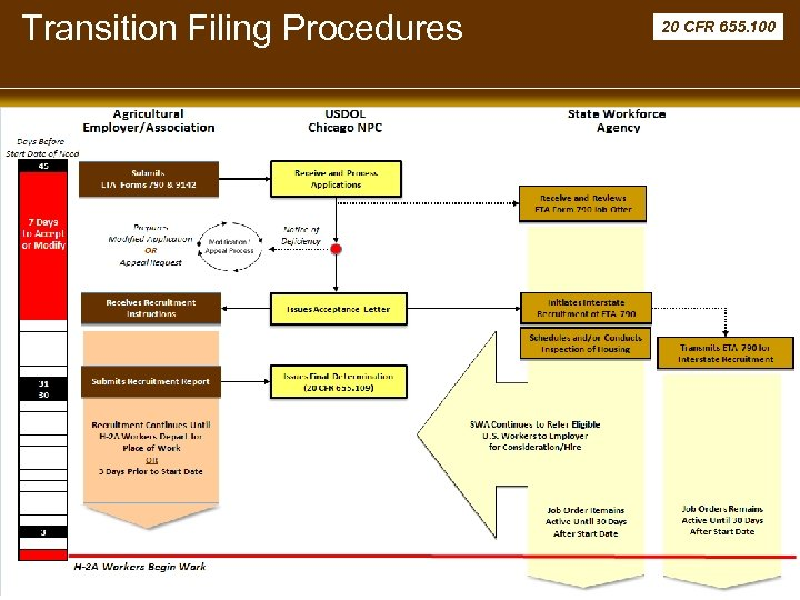 Transition Filing Procedures H-2 A Final Rule Stakeholder Briefing December 2008 United States Department