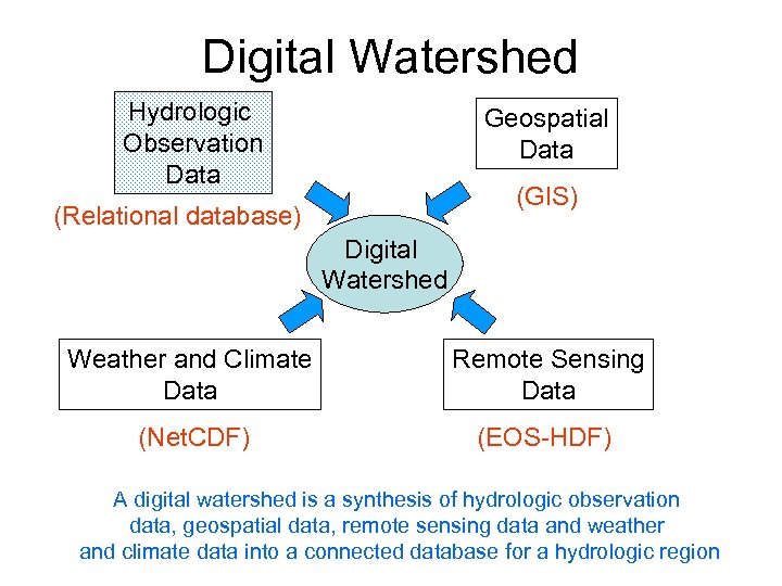 Digital Watershed Hydrologic Observation Data Geospatial Data (GIS) (Relational database) Digital Watershed Weather and