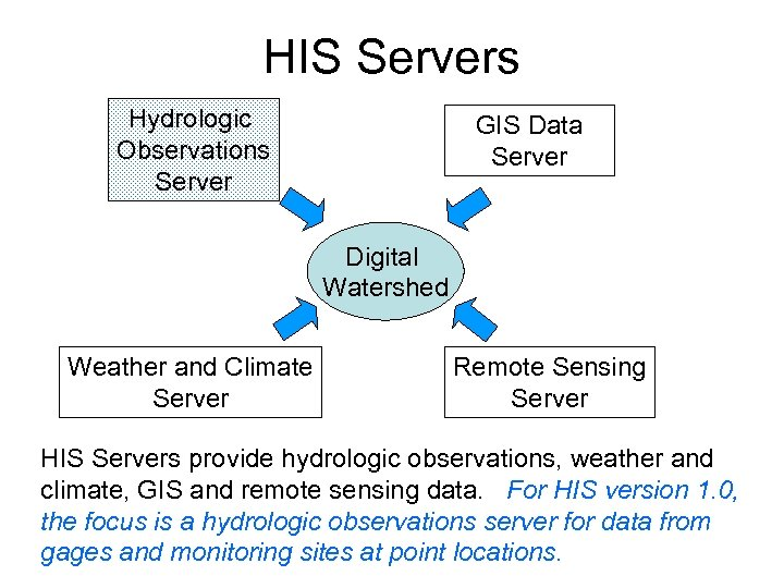 HIS Servers Hydrologic Observations Server GIS Data Server Digital Watershed Weather and Climate Server
