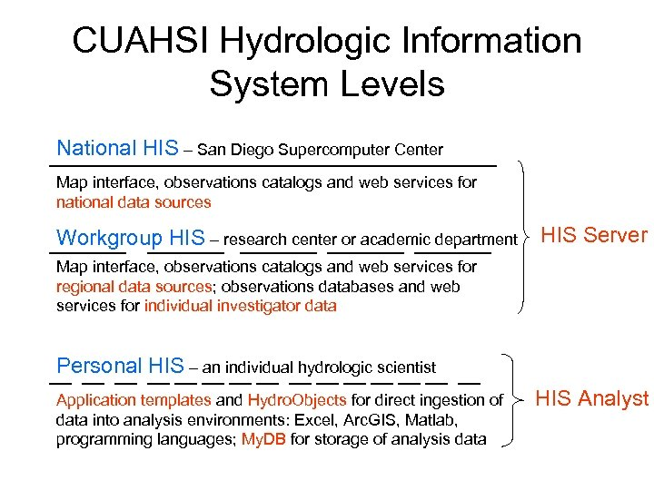 CUAHSI Hydrologic Information System Levels National HIS – San Diego Supercomputer Center Map interface,