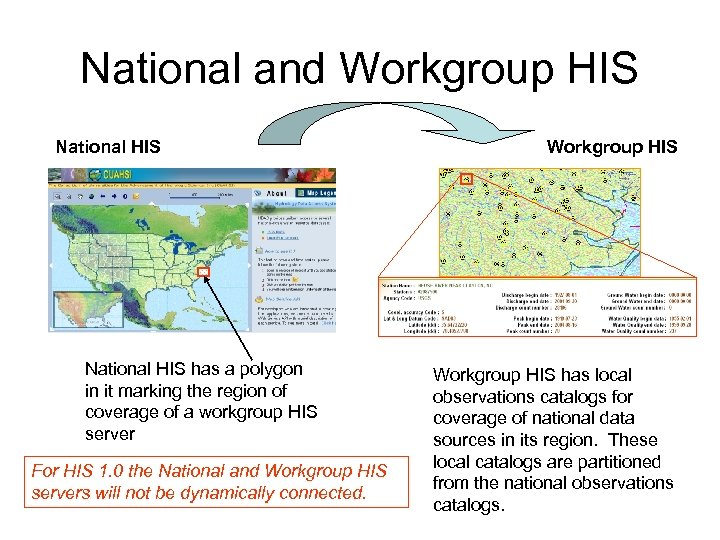 National and Workgroup HIS National HIS has a polygon in it marking the region