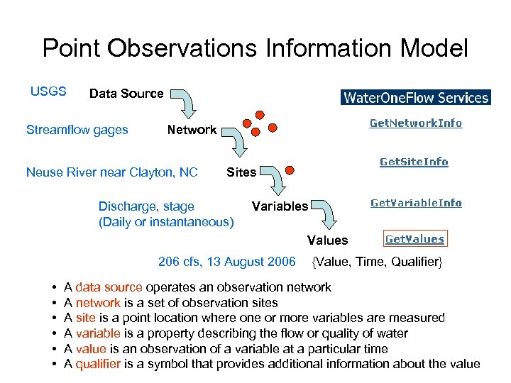 Point Observations Information Model USGS Data Source Streamflow gages Network Neuse River near Clayton,