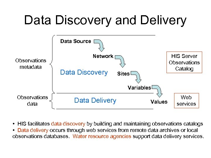 Data Discovery and Delivery Data Source Observations metadata HIS Server Observations Catalog Network Data