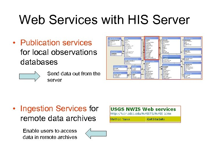 Web Services with HIS Server • Publication services for local observations databases Send data