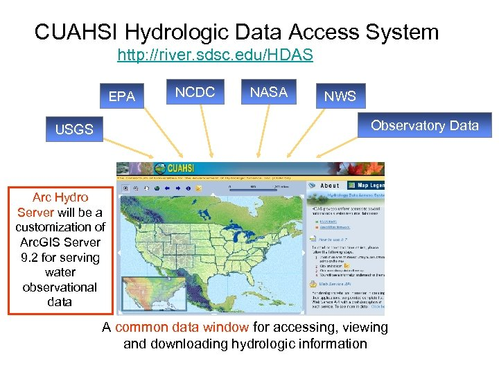 CUAHSI Hydrologic Data Access System http: //river. sdsc. edu/HDAS EPA NCDC NASA NWS Observatory