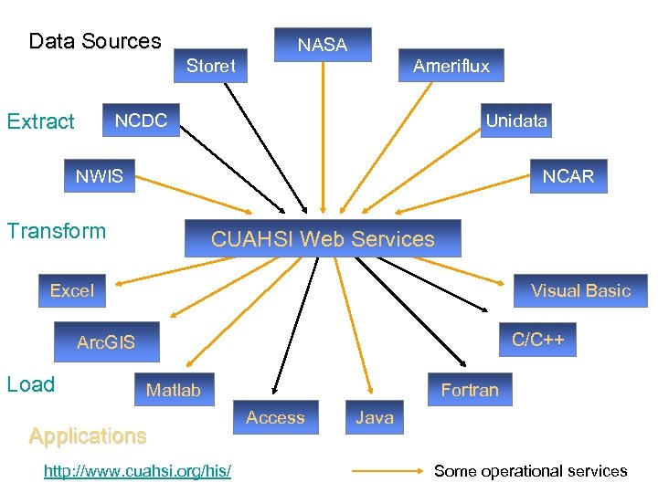 Data Sources Storet Extract NASA Ameriflux NCDC Unidata NWIS NCAR Transform CUAHSI Web Services