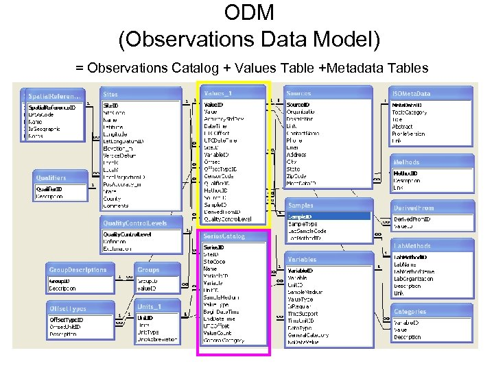 ODM (Observations Data Model) = Observations Catalog + Values Table +Metadata Tables