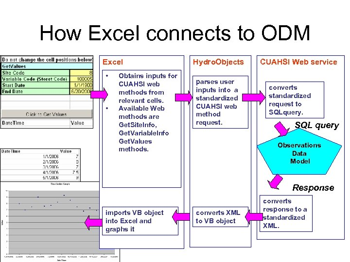 How Excel connects to ODM Excel • • Obtains inputs for CUAHSI web methods