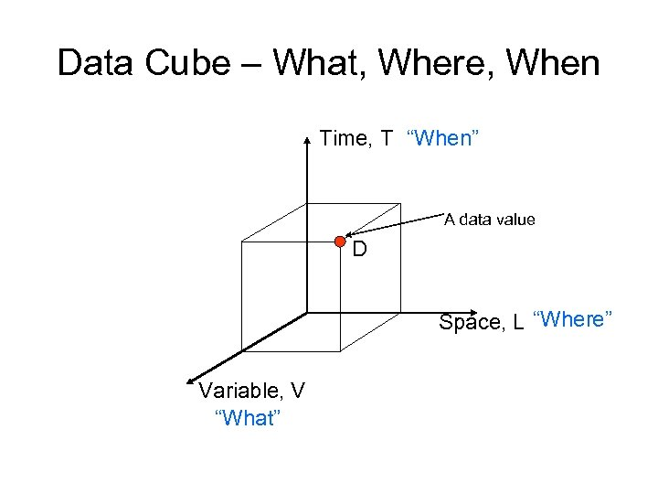 "Data Cube – What, Where, When Time, T ""When"" A data value D Space,"