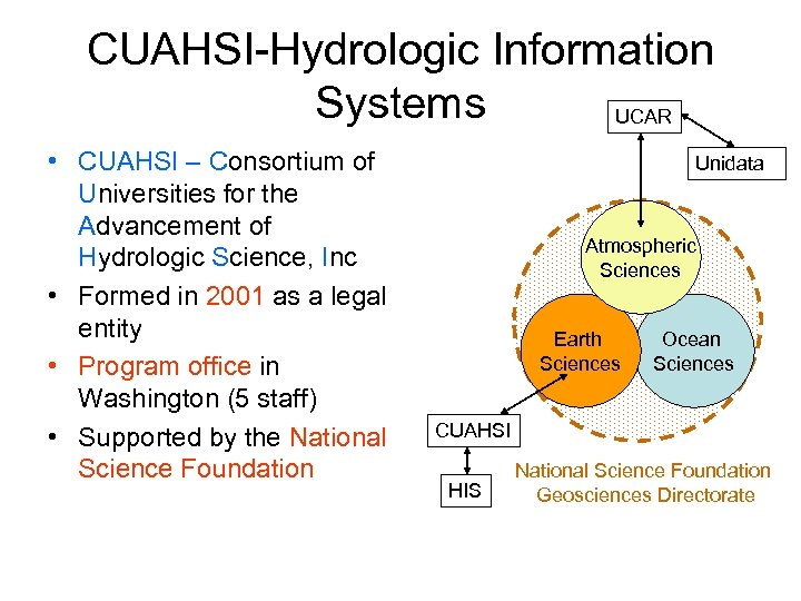 CUAHSI-Hydrologic Information Systems UCAR • CUAHSI – Consortium of Universities for the Advancement of