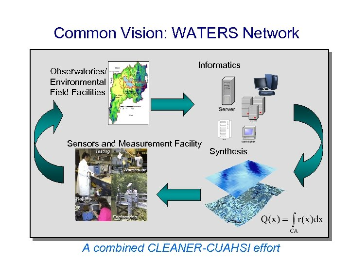 Common Vision: WATERS Network Observatories/ Environmental Field Facilities Informatics Sensors and Measurement Facility Synthesis