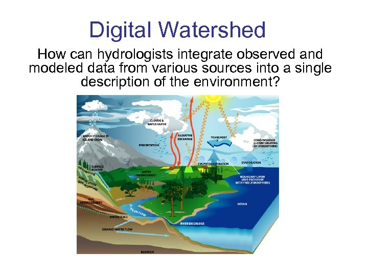 Digital Watershed How can hydrologists integrate observed and modeled data from various sources into