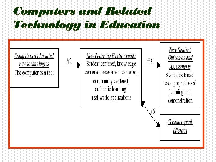 Computers and Related Technology in Education