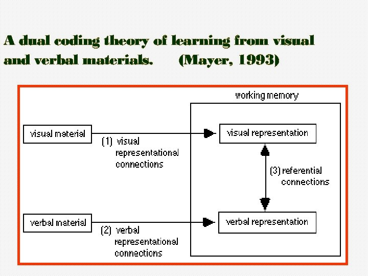 A dual coding theory of learning from visual and verbal materials. (Mayer, 1993)